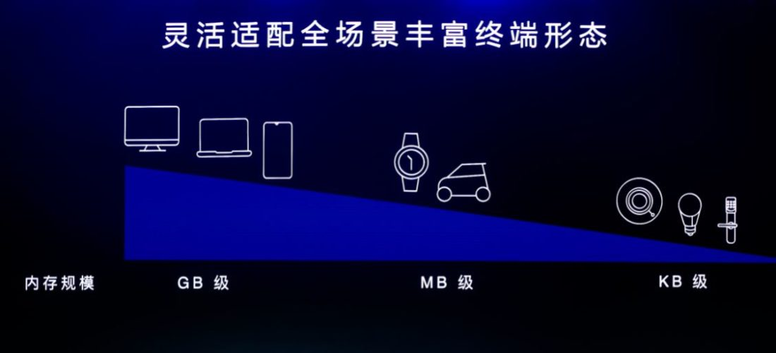 HarmonyOS, ecco il sistema operativo di Huawei svelato da Richard Yu