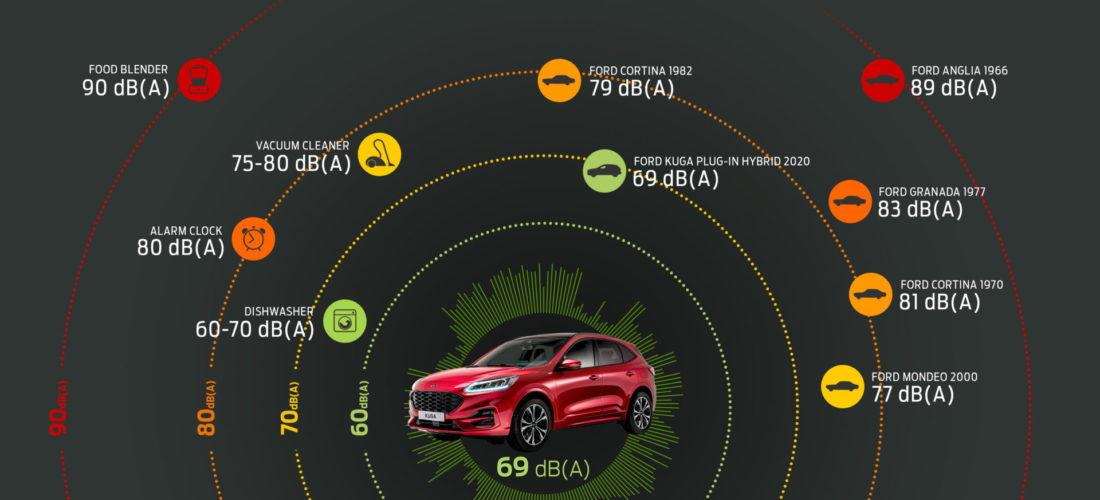 La strategia di Ford per auto sempre più silenziose