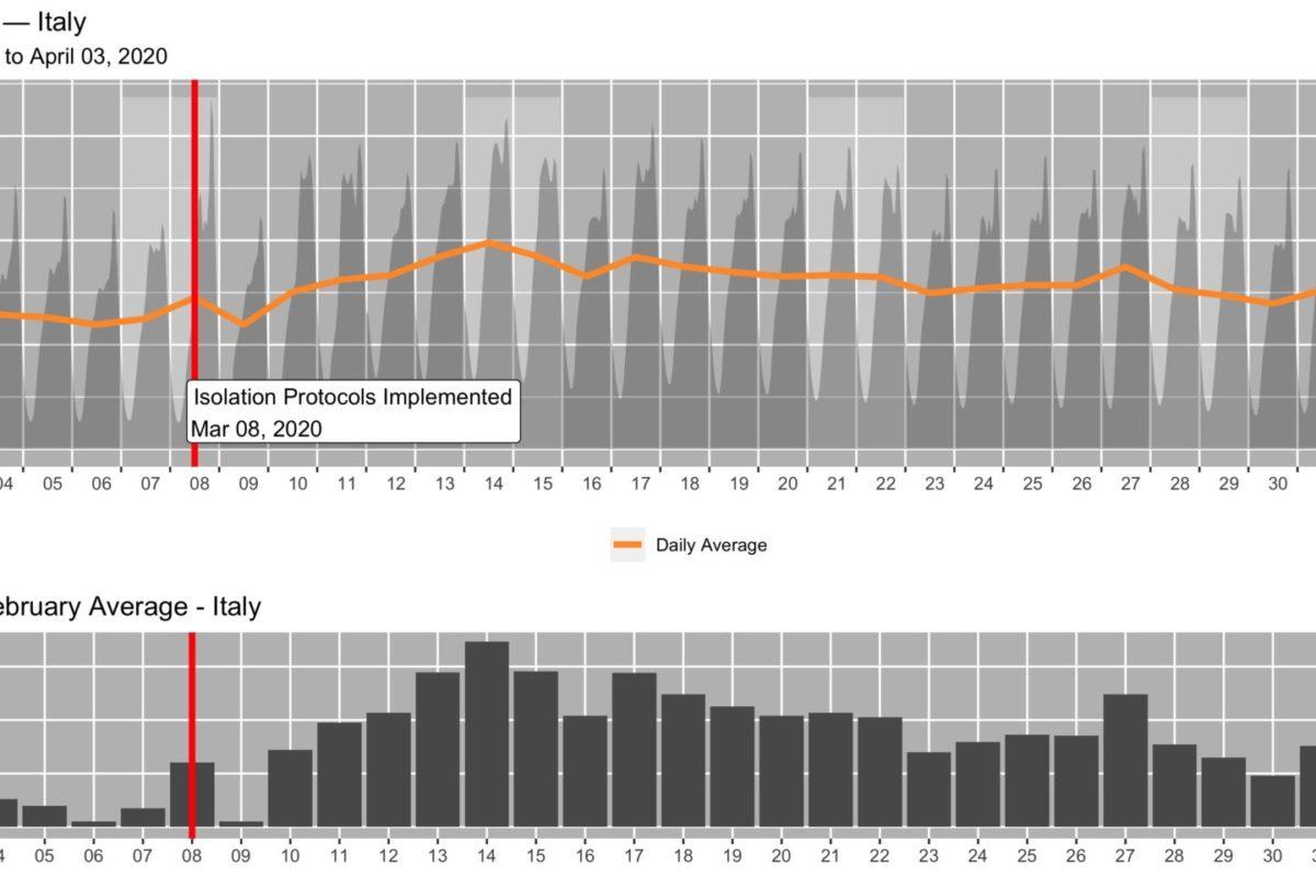 Akamai e il traffico internet dell'ultimo mese (focus sull'Italia)