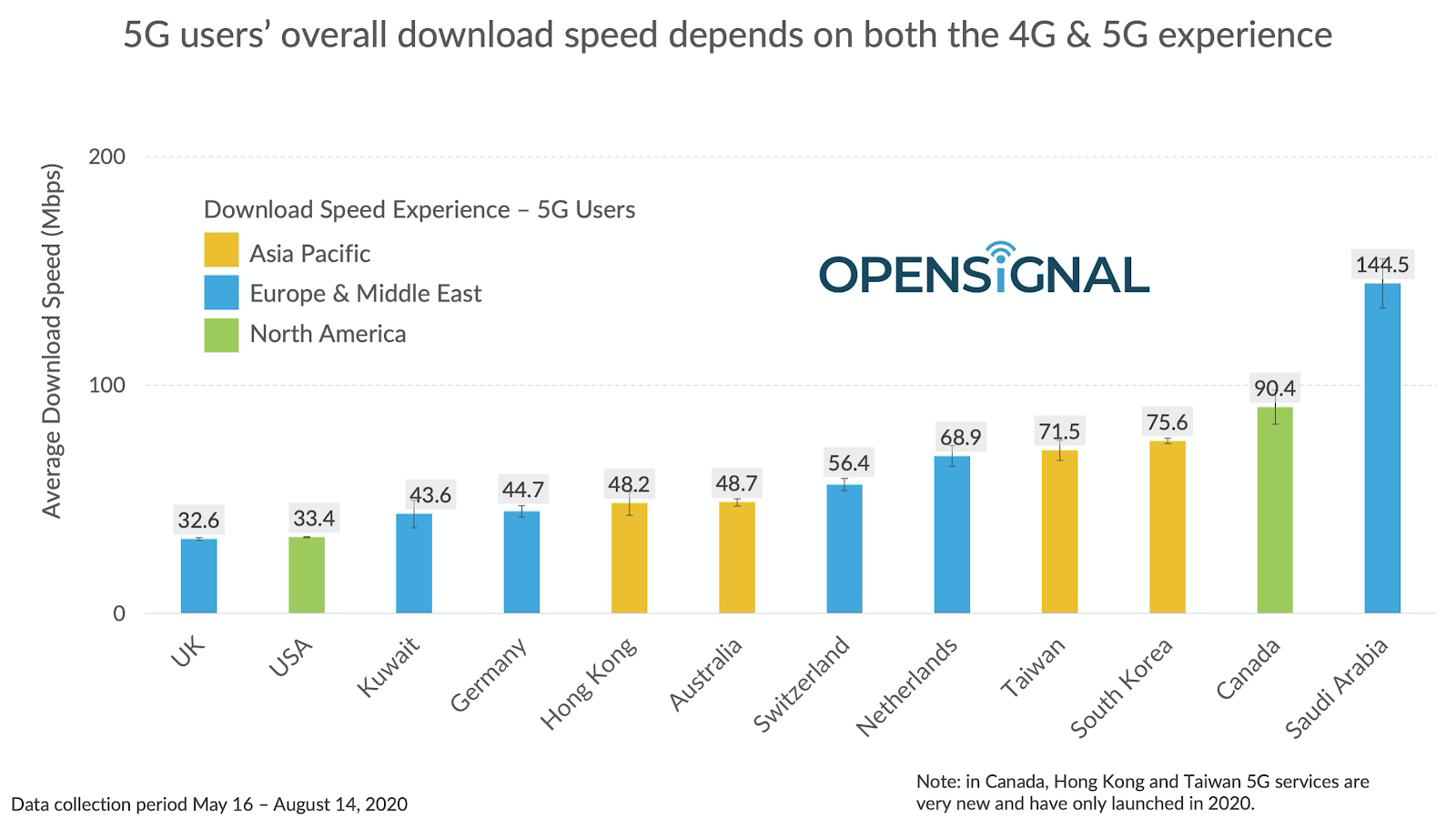 Download Speed Experience