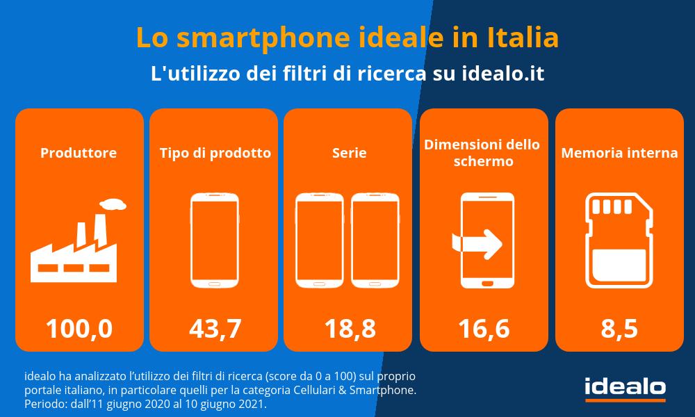 Lo smartphone ideale per gli italiani secondo idealo