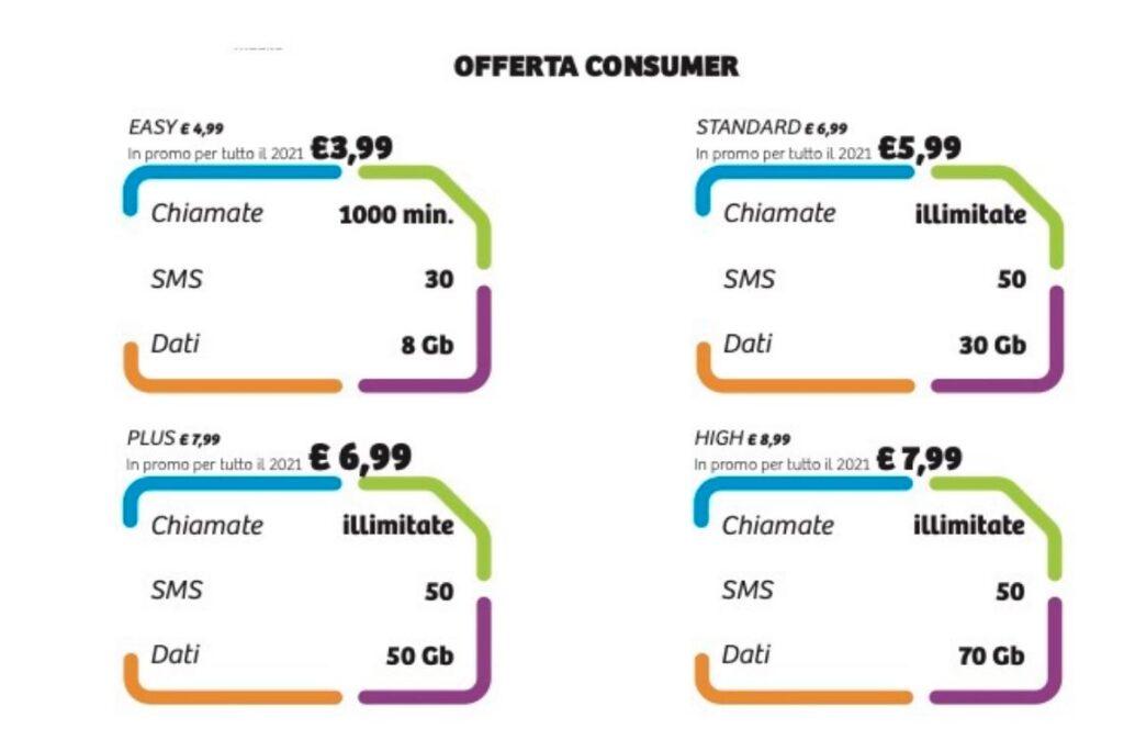 Feder Mobile offerte consumer