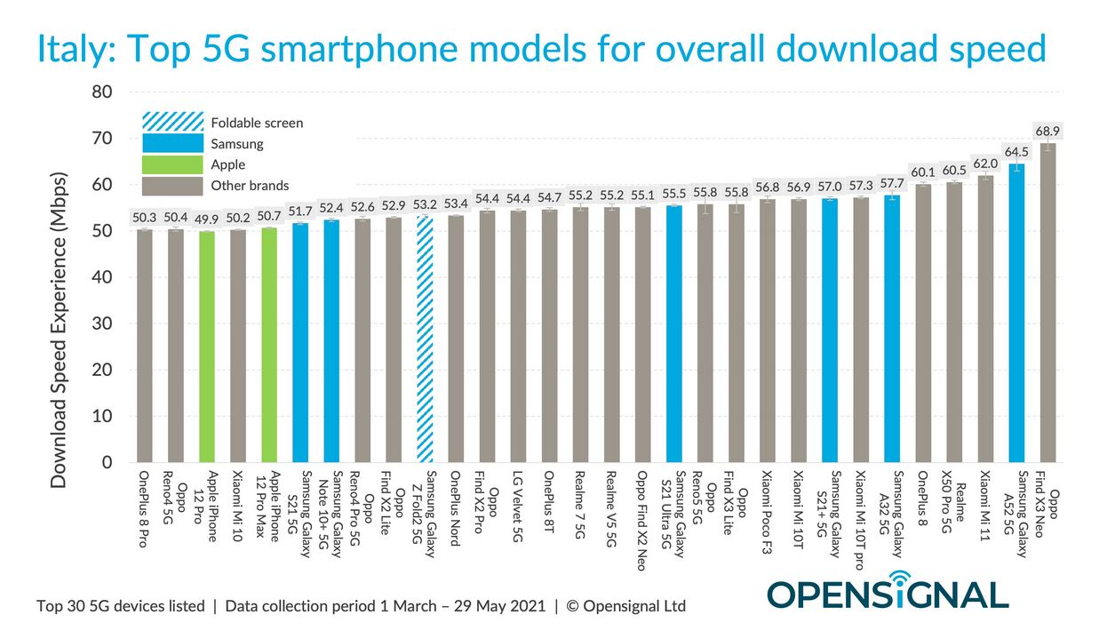 opensignal smartphone 5G Italia